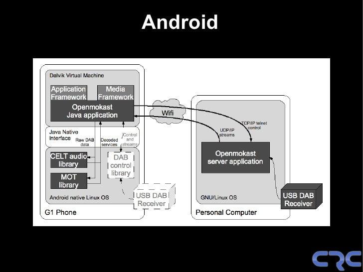 Mobile DAB Hotspot v2.0                   DAB over Wifi     IGEPv2    Beagleboard    Zoom    ...   SDR? Multi-standard...