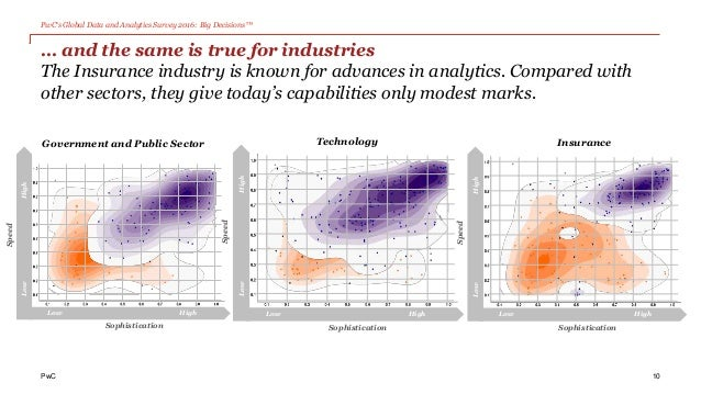 PwC's Global Data and Analytics Survey 2016: Big Decisions™ PwC 10 LowHigh Speed Low High Sophistication Government and Pu...