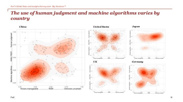 PwC's Global Data and Analytics Survey 2016: Big Decisions™ PwC The use of human judgment and machine algorithms varies by...