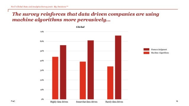PwC's Global Data and Analytics Survey 2016: Big Decisions™ PwC The survey reinforces that data driven companies are using...