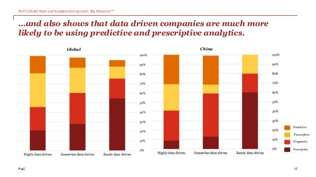 PwC's Global Data and Analytics Survey 2016: Big Decisions™ PwC …and also shows that data driven companies are much more l...