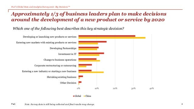 PwC's Global Data and Analytics Survey 2016: Big Decisions™ PwC Approximately 1/3 of business leaders plan to make decisio...