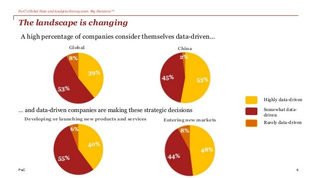 PwC's Global Data and Analytics Survey 2016: Big Decisions™ PwC The landscape is changing 6 ChinaGlobal Developing or laun...
