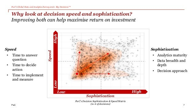 PwC's Global Data and Analytics Survey 2016: Big Decisions™ PwC Sophistication Low High LowHigh SpeedSpeed • Time to answe...