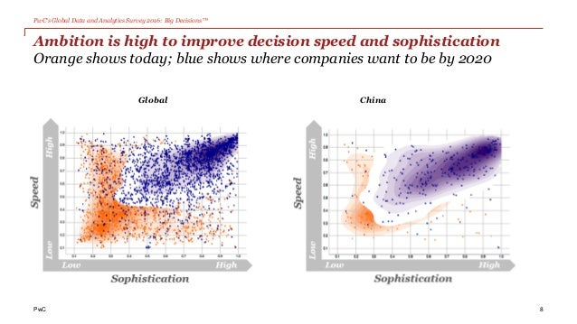 PwC's Global Data and Analytics Survey 2016: Big Decisions™ PwC Ambition is high to improve decision speed and sophisticat...