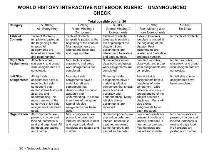 World history interactive notebook rubric unannounced check for History rubric template