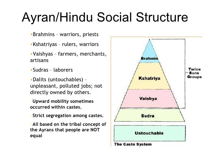 composition of aryan society The indigenous aryans theory,  (society of aryans),  the indo-aryan controversy is a bundle of papers by various indigenists, .