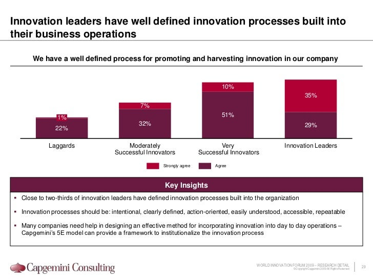Firms continue to innovate in response to the evolving macroeconomic environment and its impact on internal business condi...