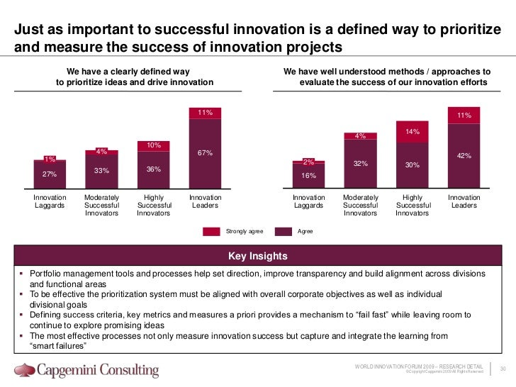 0<br />The most successful innovators are more likely to view globalization as a catalyst and enabler of innovation<br />W...