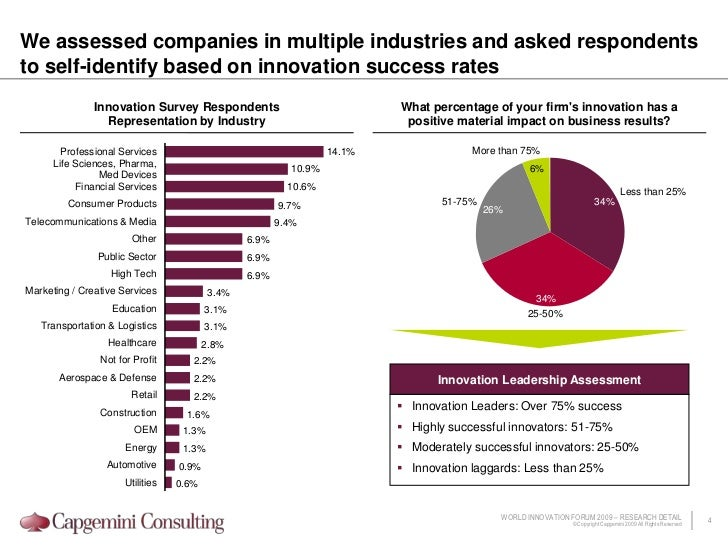 0<br />We assessed companies in multiple industries and asked respondents to self-identify based on innovation success rat...