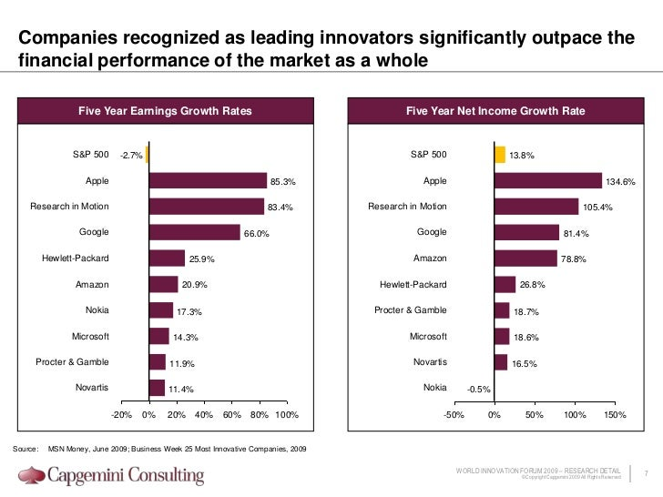 Innovation laggards: Less than 25%</li></ul>Construction<br />OEM<br />Energy<br />Automotive<br />Utilities<br />