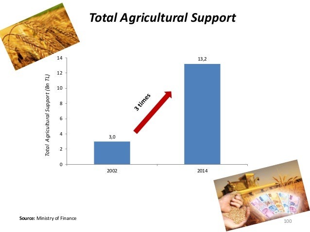 Total Agricultural Support Source: Ministry of Finance TotalAgriculturalSupport(BnTL) 100 3,0 13,2 0 2 4 6 8 10 12 14 2002...