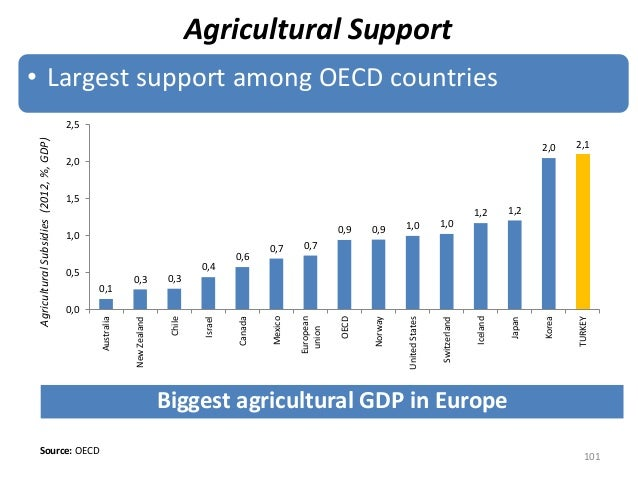 Agricultural Support • Largest support among OECD countries Source: OECD Biggest agricultural GDP in Europe AgriculturalSu...