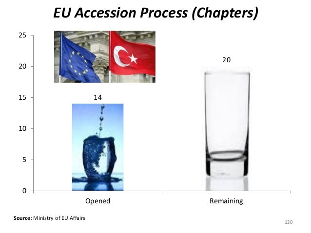 Source: Ministry of EU Affairs 120 EU Accession Process (Chapters) 14 20 0 5 10 15 20 25 Opened Remaining