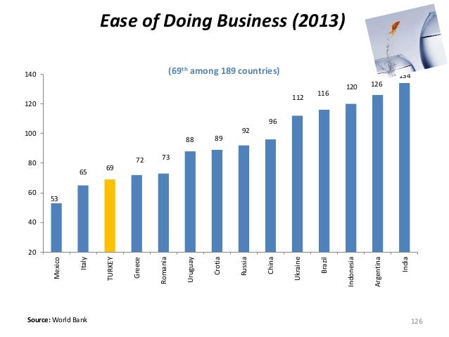(69th among 189 countries) Source: World Bank Ease of Doing Business (2013) 53 65 69 72 73 88 89 92 96 112 116 120 126 134...