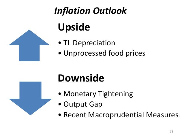 Upside • TL Depreciation • Unprocessed food prices Downside • Monetary Tightening • Output Gap • Recent Macroprudential Me...