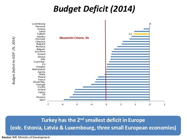 Budget Deficit (2014) 20 Turkey has the 2nd smallest deficit in Europe (exlc. Estonia, Latvia & Luxembourg, three small Eu...