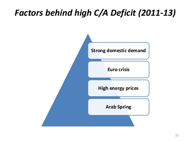 Factors behind high C/A Deficit (2011-13) Strong domestic demand Euro crisis High energy prices Arab Spring 25