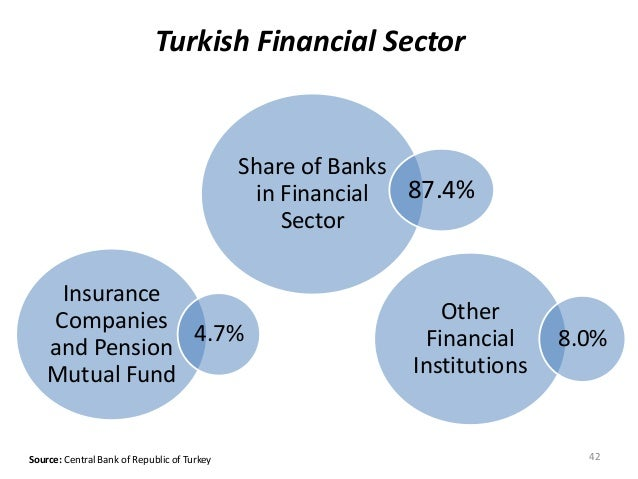 Turkish Financial Sector Share of Banks in Financial Sector 87.4% 42Source: Central Bank of Republic of Turkey Insurance C...