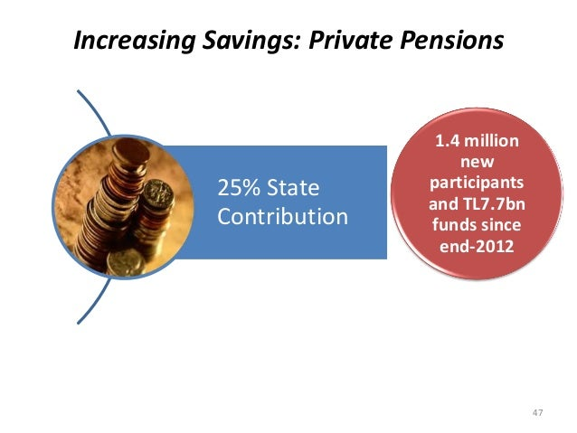 Increasing Savings: Private Pensions 25% State Contribution 1.4 million new participants and TL7.7bn funds since end-2012 ...