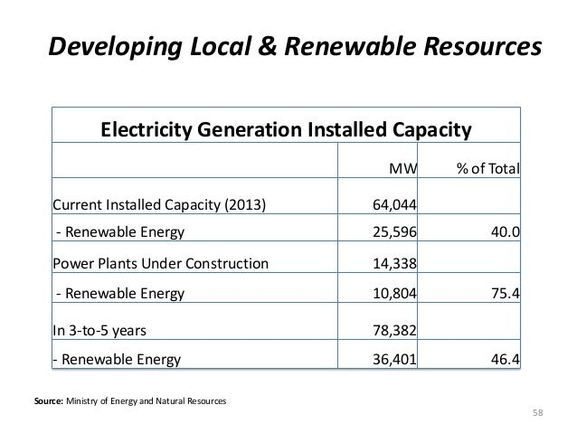 Developing Local & Renewable Resources Source: Ministry of Energy and Natural Resources Electricity Generation Installed C...