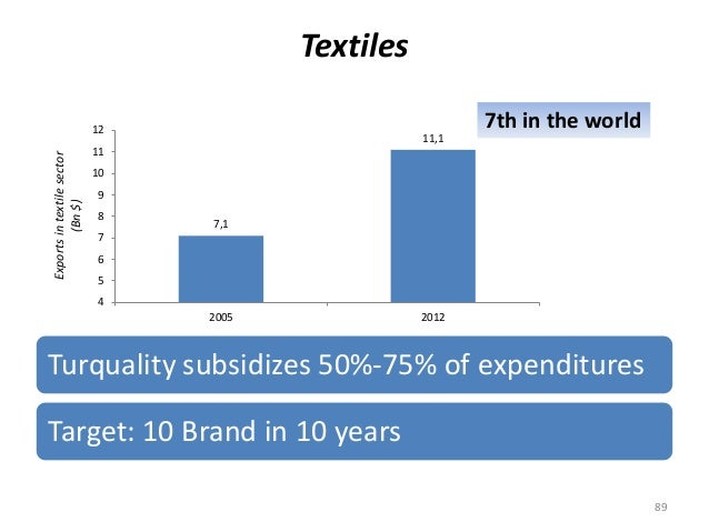 Textiles 89 Turquality subsidizes 50%-75% of expenditures Target: 10 Brand in 10 years 7th in the world Exportsintextilese...