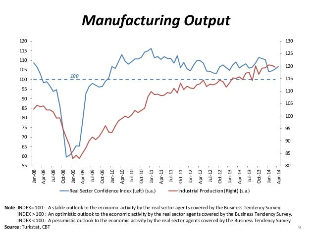 Manufacturing Output 9 Note: INDEX= 100 : A stable outlook to the economic activity by the real sector agents covered by t...