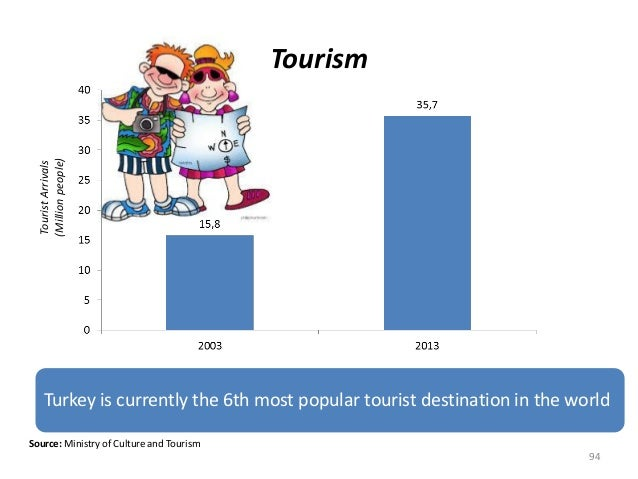 TouristArrivals (Millionpeople) 94 Tourism Source: Ministry of Culture and Tourism Turkey is currently the 6th most popula...