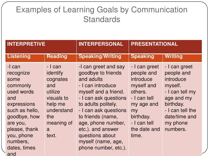 Language Objectives The Key to Effective Content Area