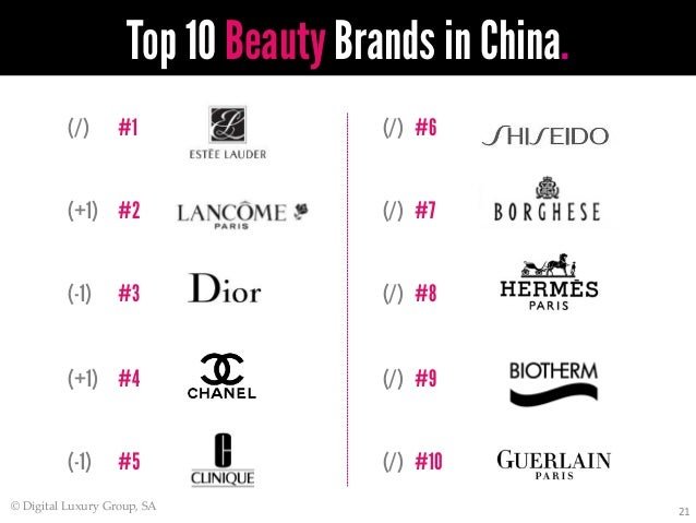 World Luxury Indexu2122 China 2013
