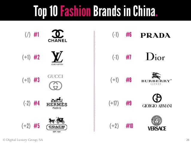 Best luxury clothing brands