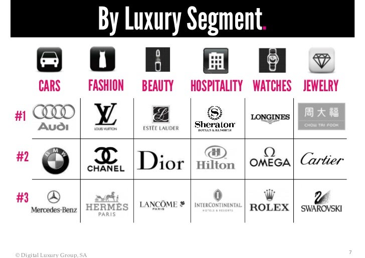 By Luxury Segment Cars Fashion