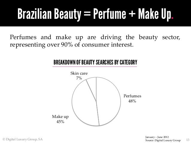 World Luxury Index Brazil Top 50 Most Searched For Brands In 8363f7bdff