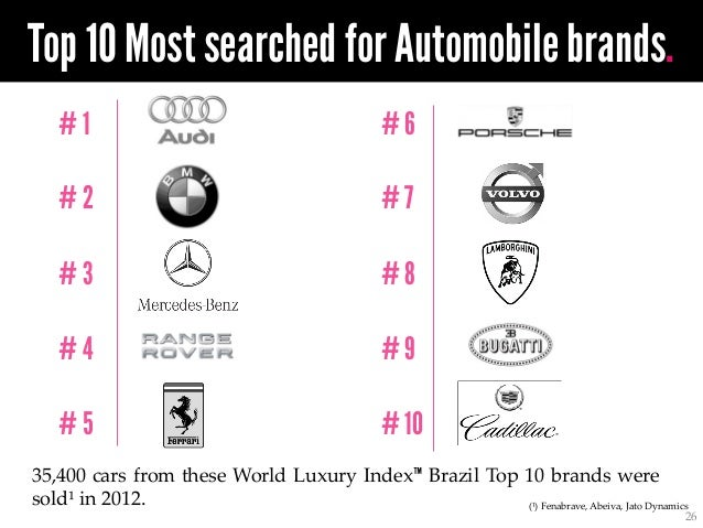World Luxury Index Brazil Top 50 Most Searched For Luxury Brands In