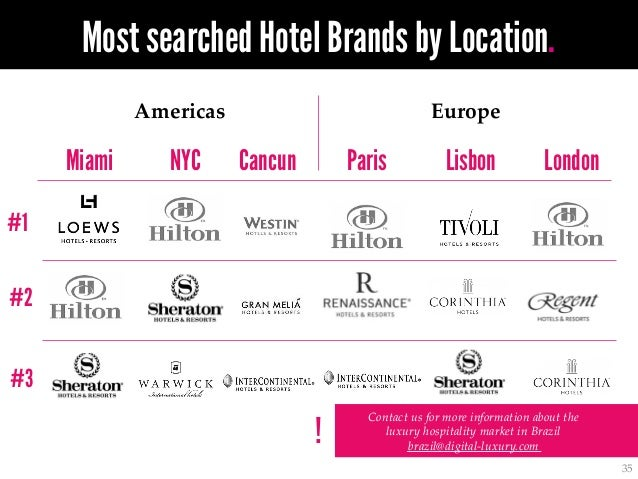 top luxury brands in the world