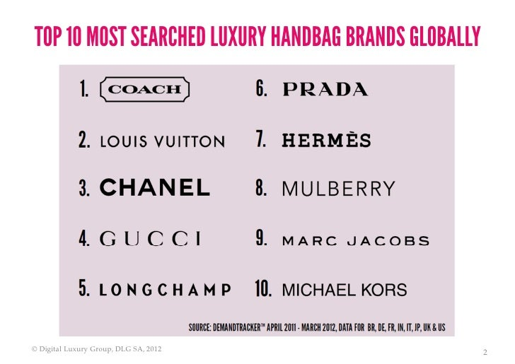 World Luxury Index Handbags - The Most Sought After Global ...