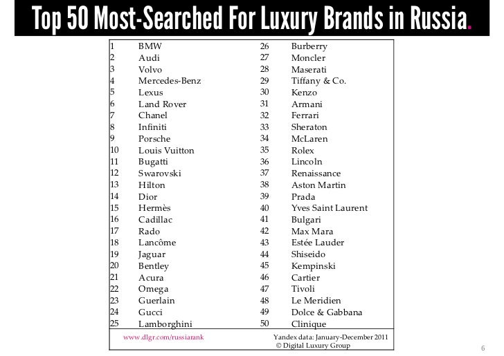 f3f3b7be366d Top 50 Most Searched For Luxury Brands In Russia