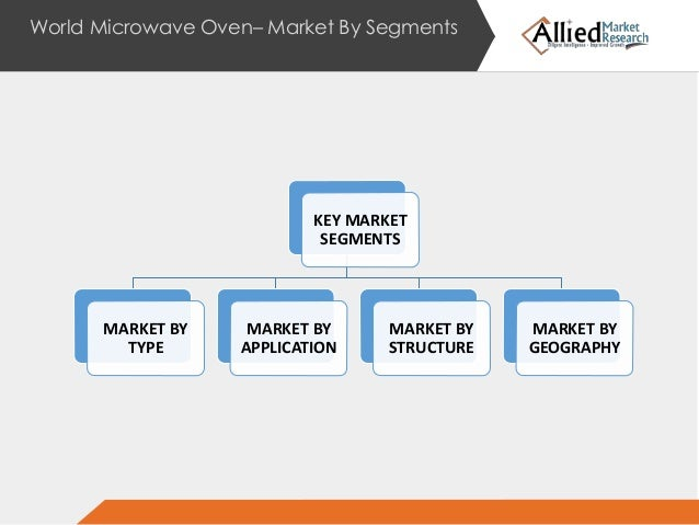 Microwave oven market 2014 2020 - The net a porter group asia pacific limited ...
