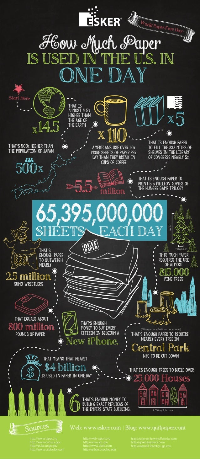 World Paper-Free Day!  How Much Paper  IS USED IN THE U.S. IN  That's 500x higher than  the population of Japan  ONE DAY  ...