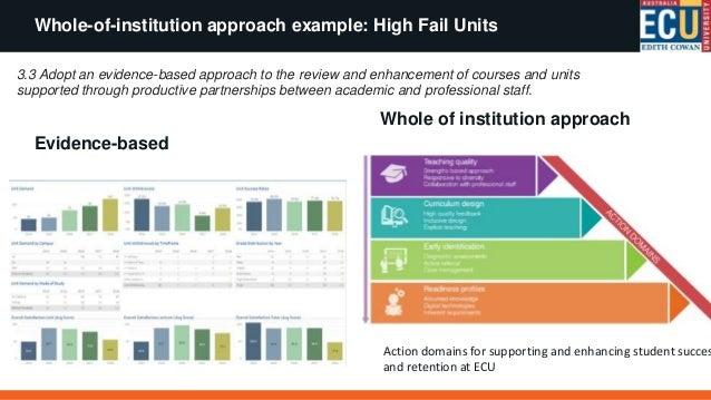 High Fail Unit Program Sample actions taken • School-based professional development on assessment design and moderation; •...