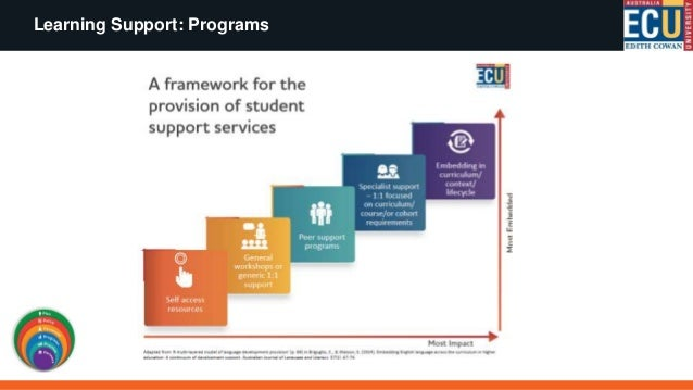 SLA Project Plans that detail and map strategic embedding initiatives (example below) Project: Excel Skills Development Re...