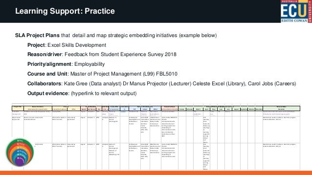 Learning Support: Practice Quantity Indicators Focus on areas likely to have the most impact for the student: Quality Indi...