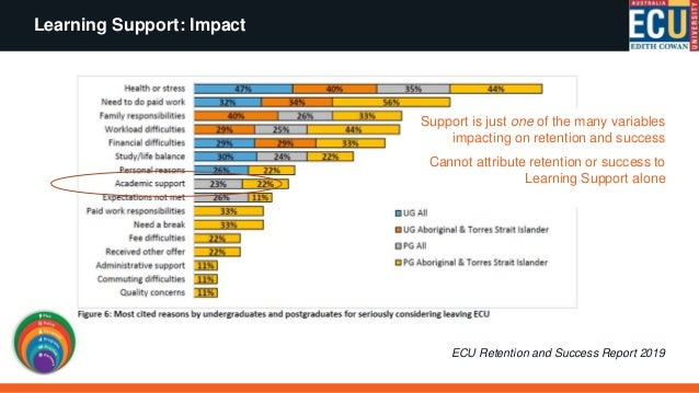Learning Support: Impact Suite of dashboards available in Tableau Reports on all programs tabled annually at Education Com...