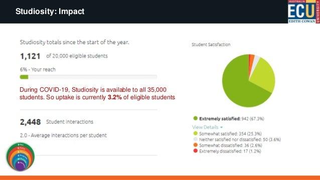 Studiosity: Impact Success (pass) rates Cohort Accessed Studiosity Did not access Studiosity Impact (% difference) Mature ...