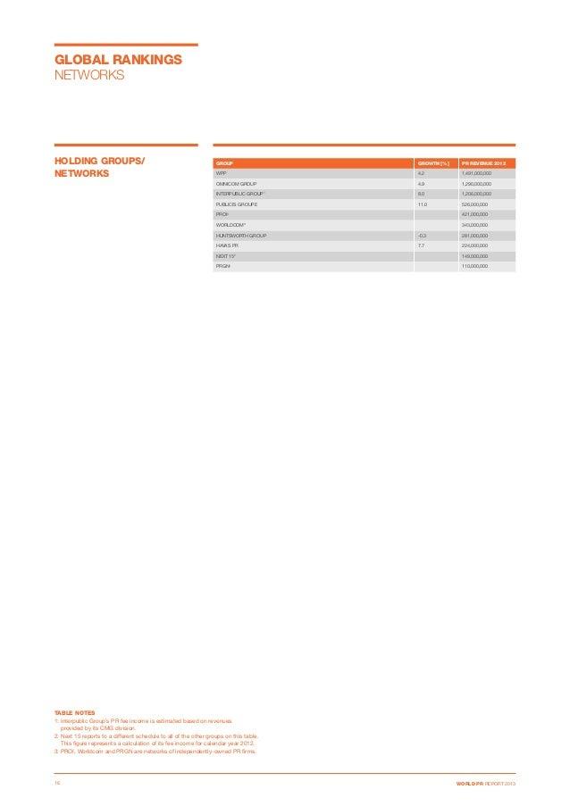 GROUP  GROWTH [%]  PR REVENUE 2012 WPP 4.2  1,491,000,000 OMNICOM GROUP 4.9  1,290,000,000 INTERPUBLIC GROUP1  8.0 ...