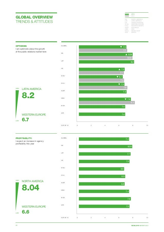 WORLD PR REPORT 201320 GLOBAL OVERVIEW TRENDS  ATTITUDES OPTIMISM: I am optimistic about the growth of the public relation...