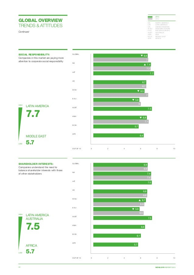 WORLD PR REPORT 201322 SOCIAL RESPONSIBILITY: Companies in this market are paying more attention to corporate social respo...