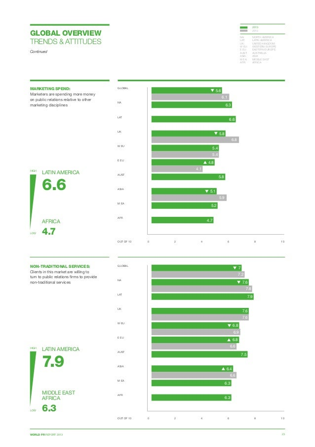 WORLD PR REPORT 2013 23 GLOBAL OVERVIEW TRENDS  ATTITUDES Continued MARKETING SPEND: Marketers are spending more money on ...