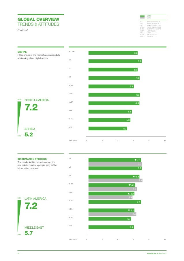 WORLD PR REPORT 201324 DIGITAL: PR agencies in this market are successfully addressing client digital needs 0 2 4 6 8 10 G...