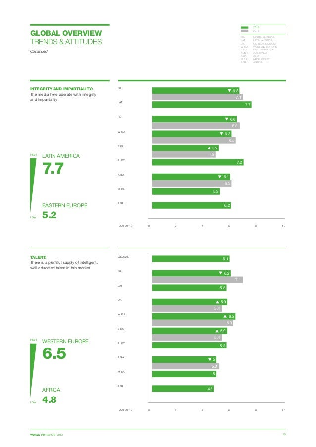 WORLD PR REPORT 2013 25 GLOBAL OVERVIEW TRENDS  ATTITUDES Continued INTEGRITY AND IMPARTIALITY: The media here operate wit...